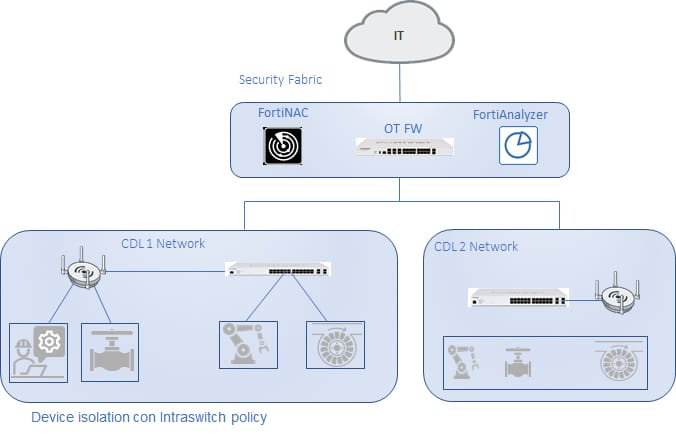 OT Security Fortinet Security Fabric