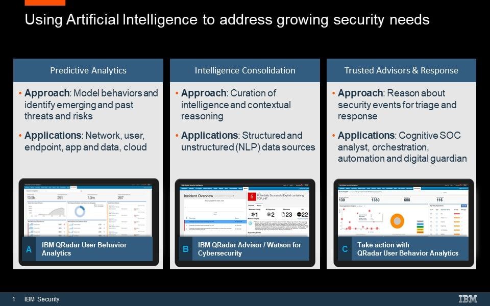 IBM Security Artificial Intelligence Infographic