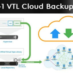 VEEAM 3-2-1 Virtual Tape Library Cloud Backup